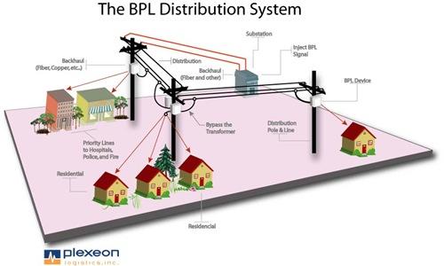 Plexeon BPL Diagram